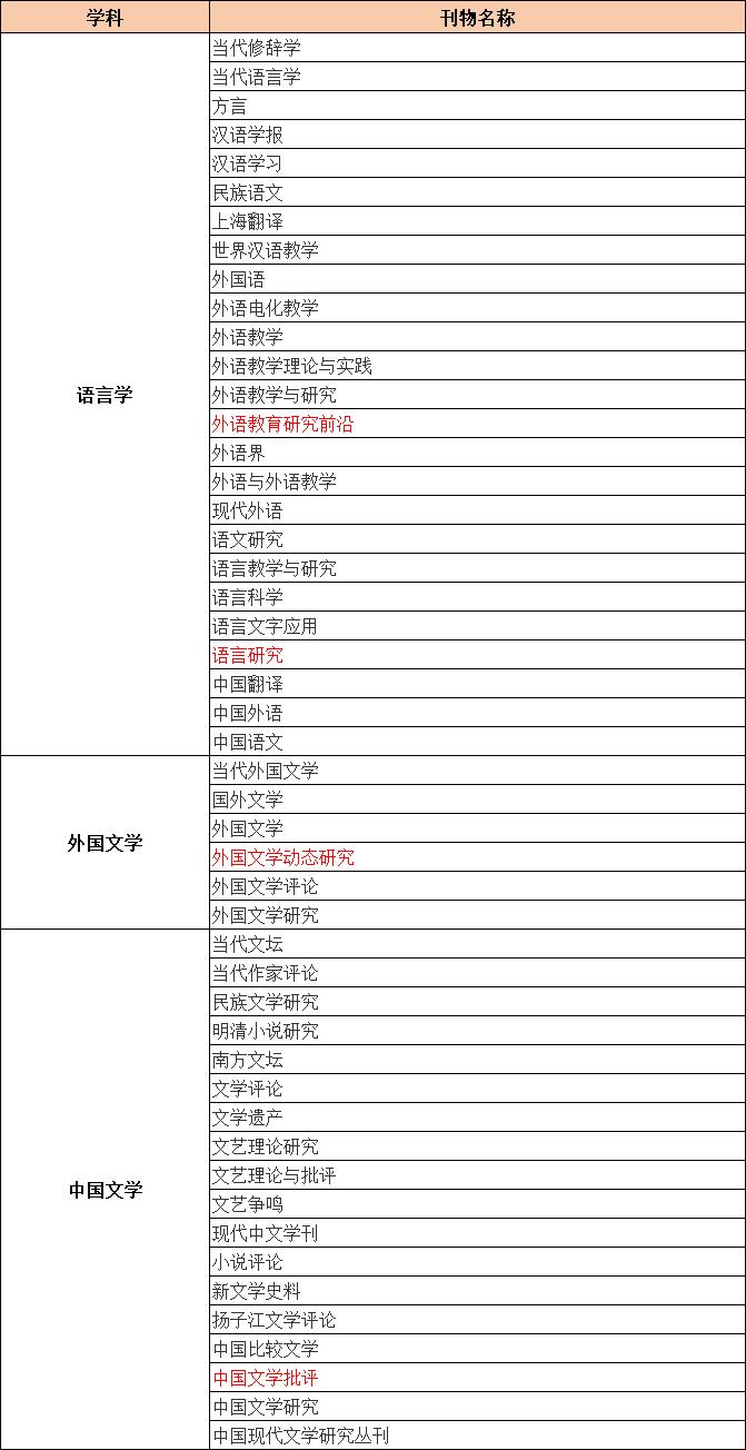 CSSCI来源期刊目录(2021-2022)语言学、外国文学和中国文学类期刊