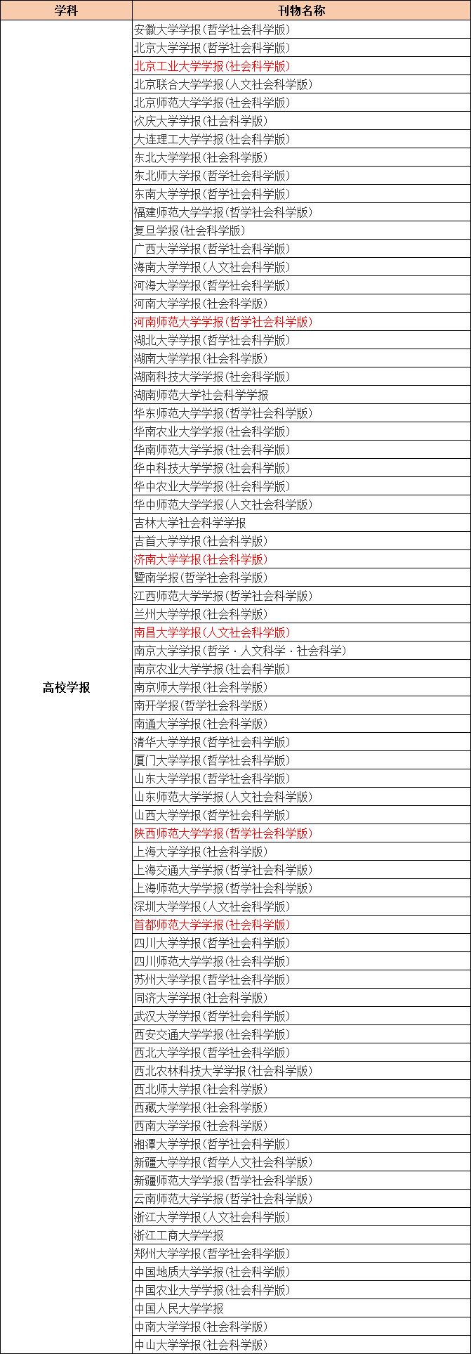 CSSCI来源期刊目录(2021-2022)高校学报类期刊汇总