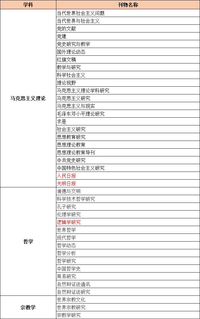 CSSCI来源期刊目录(2021-2022)马克思主义理论、哲学和宗教类期刊