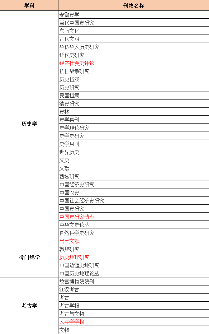 CSSCI来源期刊目录(2021-2022)历史学、冷门绝学、考古学类期刊汇总