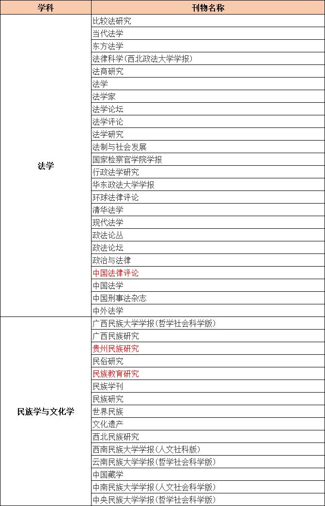 CSSCI来源期刊目录(2021-2022)法学、民族学与文化学类期刊汇总